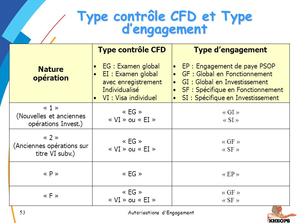 Type contrôle CFD et Type d'engagement