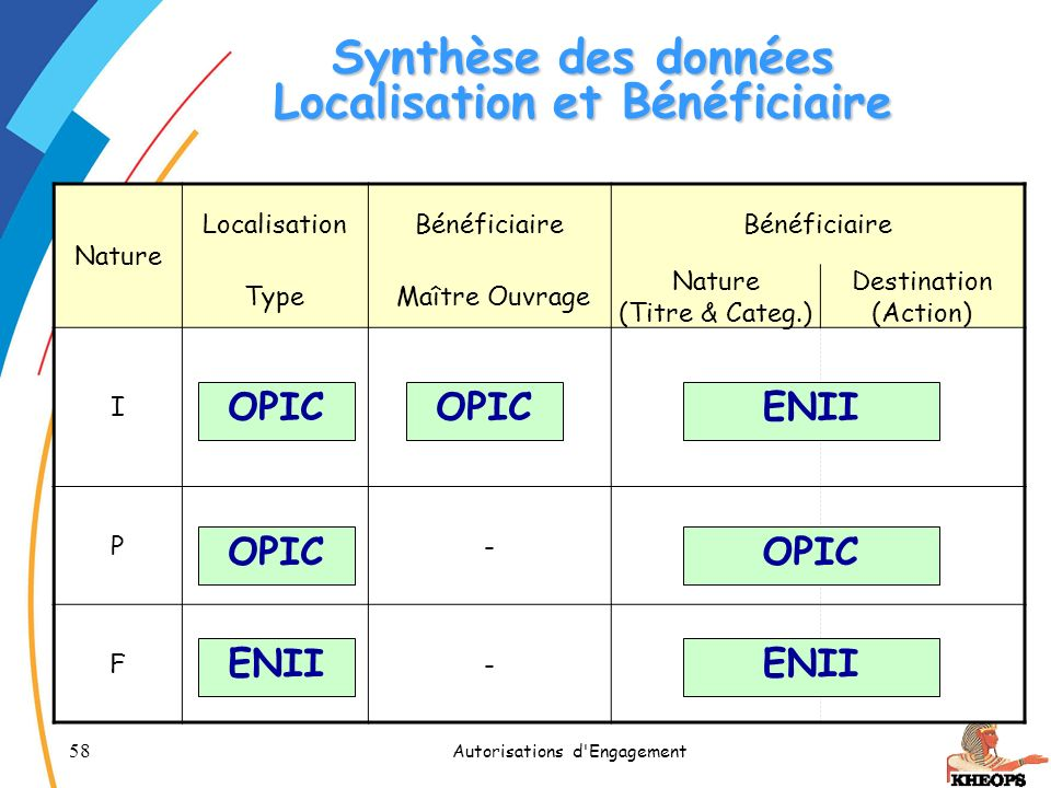 Synthèse des données Localisation et Bénéficiaire
