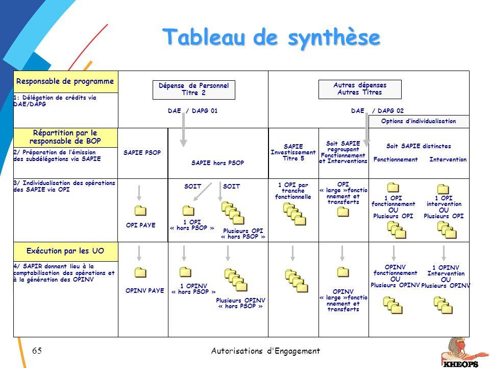 Tableau de synthèse Autorisations d Engagement CETIAD - Novembre 2005