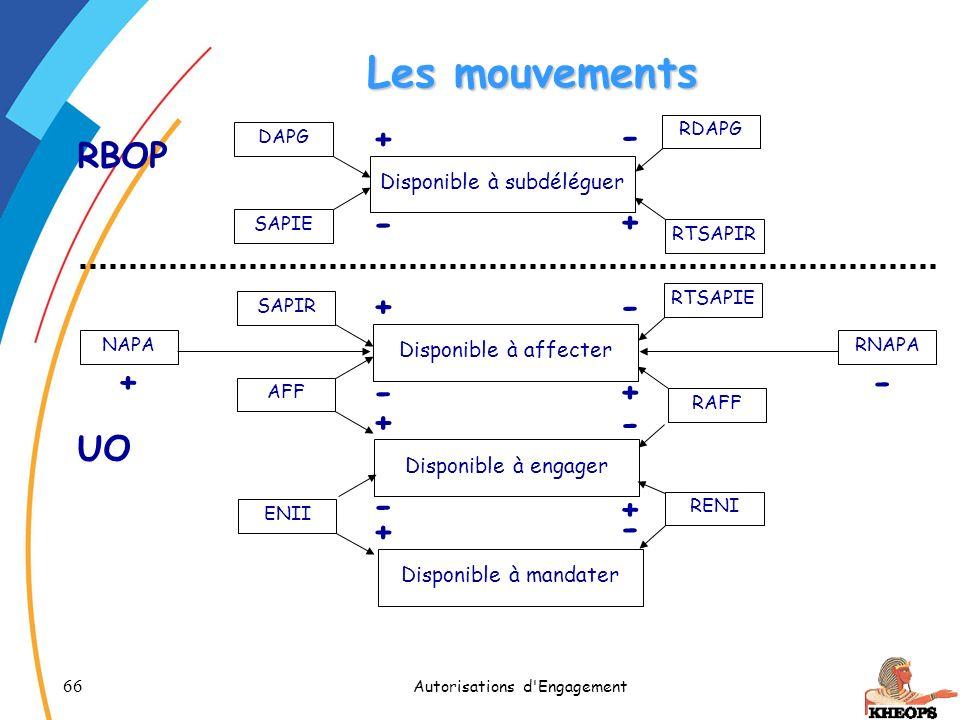 Les mouvements + - RBOP - + + - + - - + + - UO - + + -