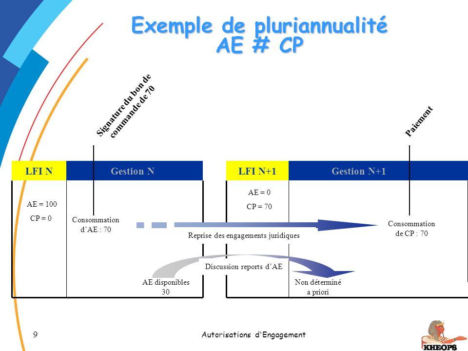 Exemple de pluriannualité AE # CP