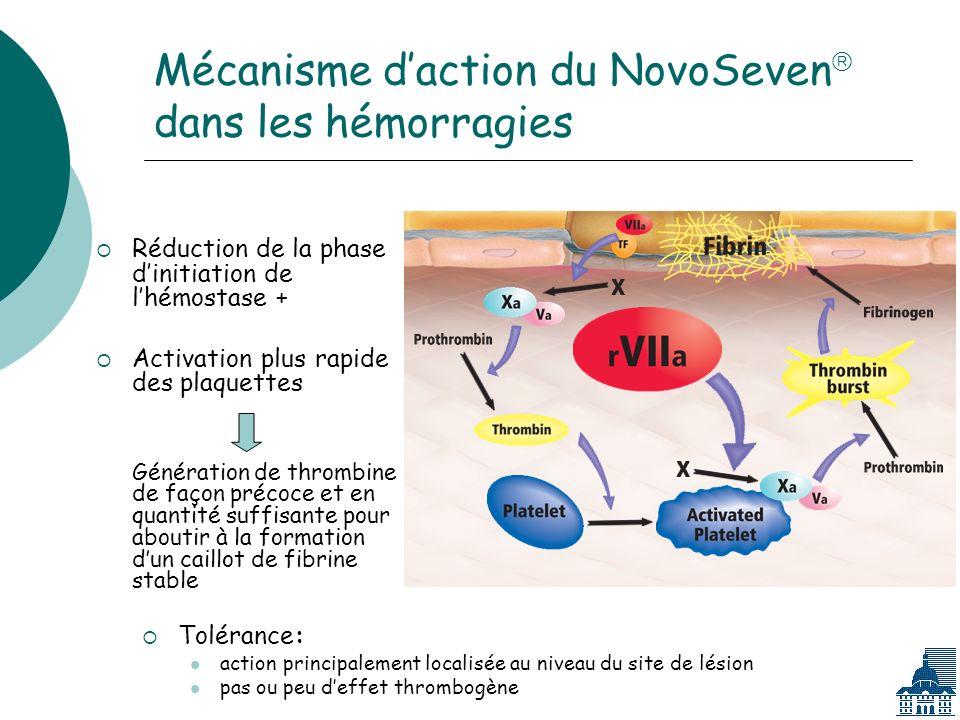 Mécanisme d'action du NovoSeven dans les hémorragies