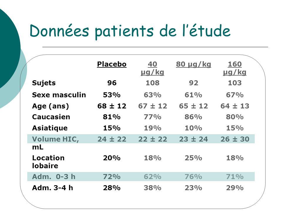 Données patients de l'étude