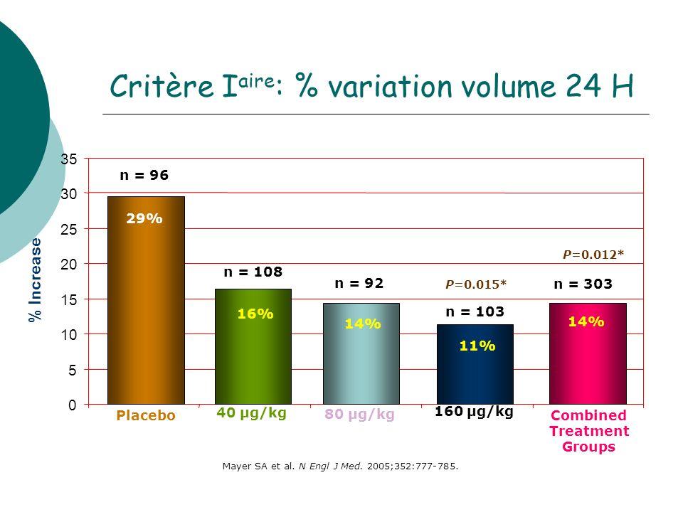 Critère Iaire: % variation volume 24 H