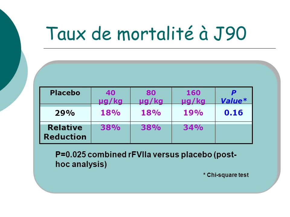 Taux de mortalité à J90 * Chi-square test. 34% 38% Relative Reduction. P Value* 0.16. 19% 18%