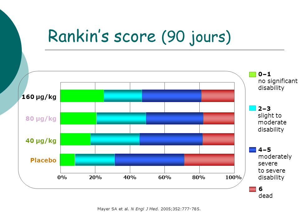 Rankin's score (90 jours)