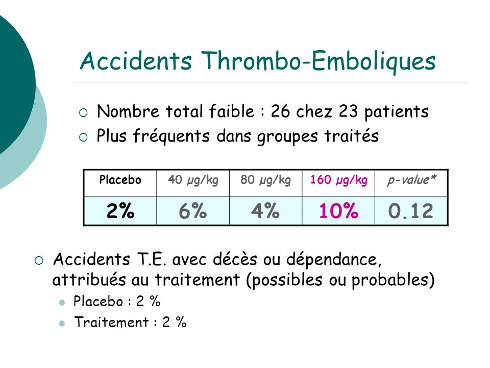 Accidents Thrombo-Emboliques