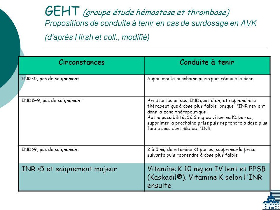 GEHT (groupe étude hémostase et thrombose) Propositions de conduite à tenir en cas de surdosage en AVK (d après Hirsh et coll., modifié)