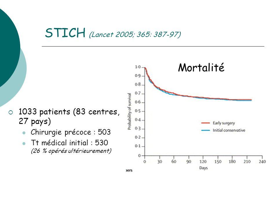STICH (Lancet 2005; 365: 387-97) Mortalité