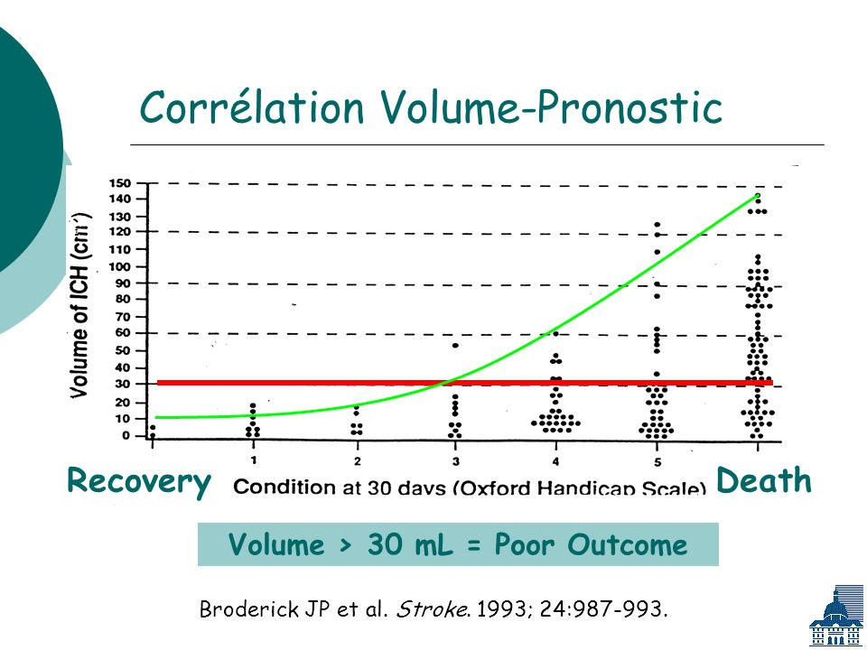 Corrélation Volume-Pronostic