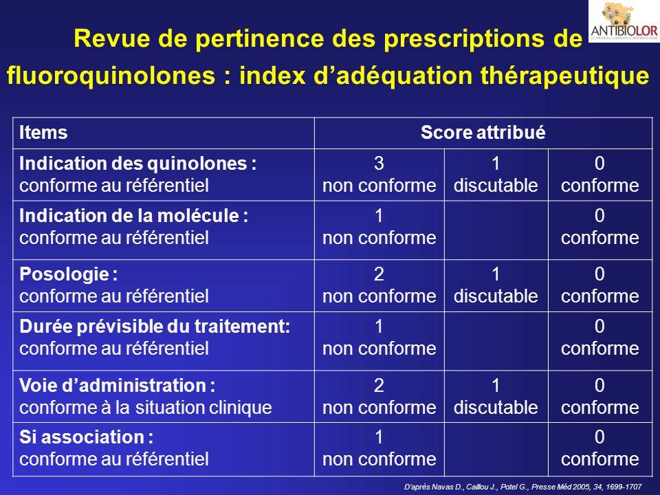 Revue de pertinence des prescriptions de fluoroquinolones : index d'adéquation thérapeutique
