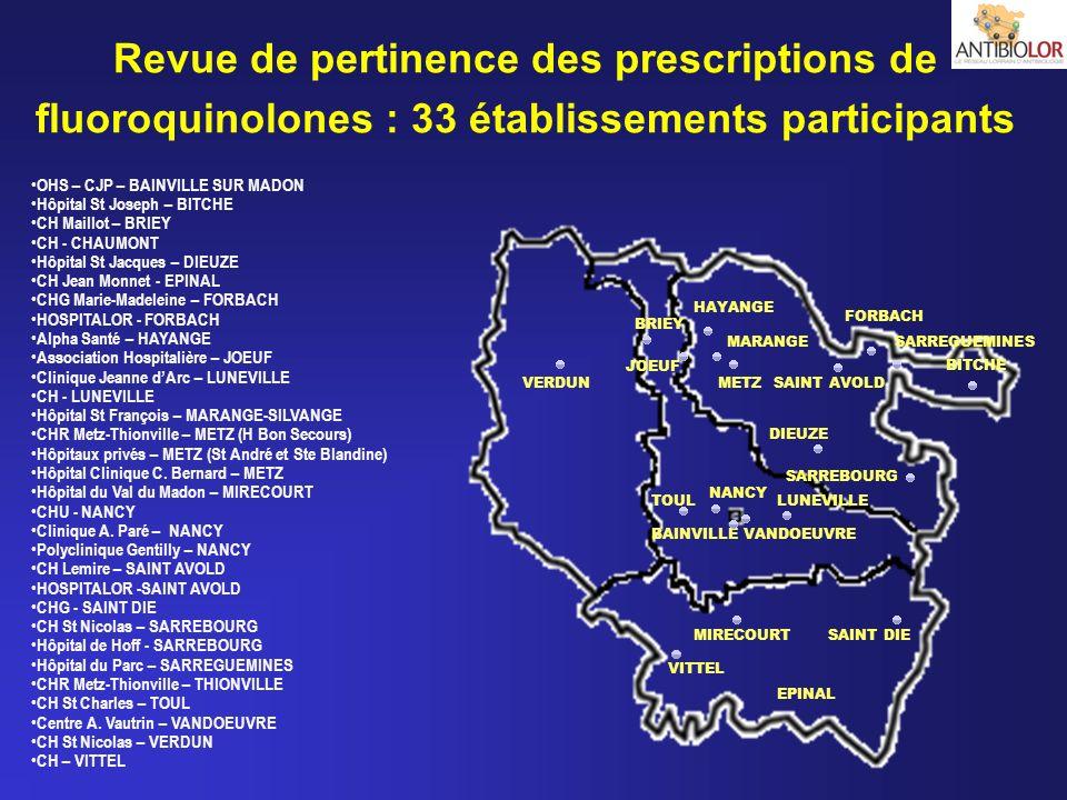 Revue de pertinence des prescriptions de fluoroquinolones : 33 établissements participants