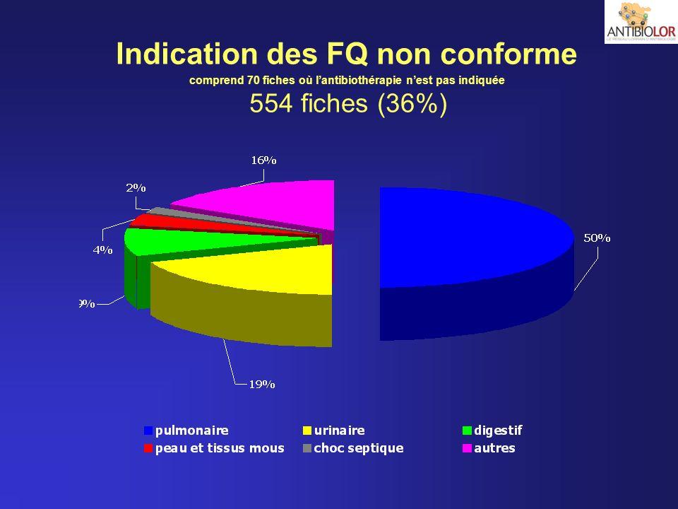 Indication des FQ non conforme comprend 70 fiches où l'antibiothérapie n'est pas indiquée 554 fiches (36%)