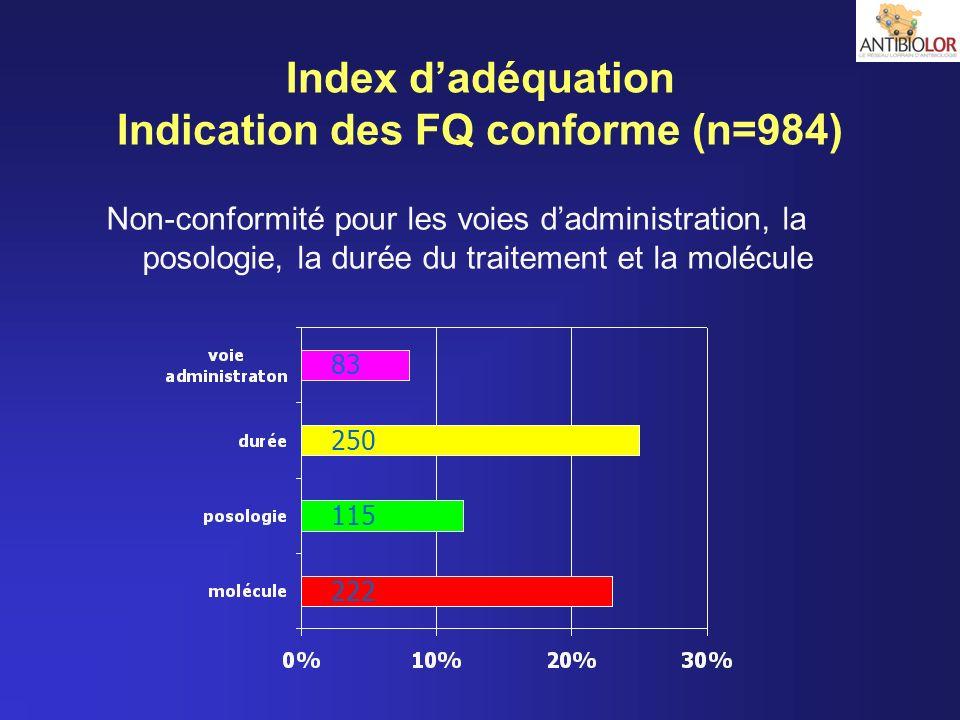 Index d'adéquation Indication des FQ conforme (n=984)