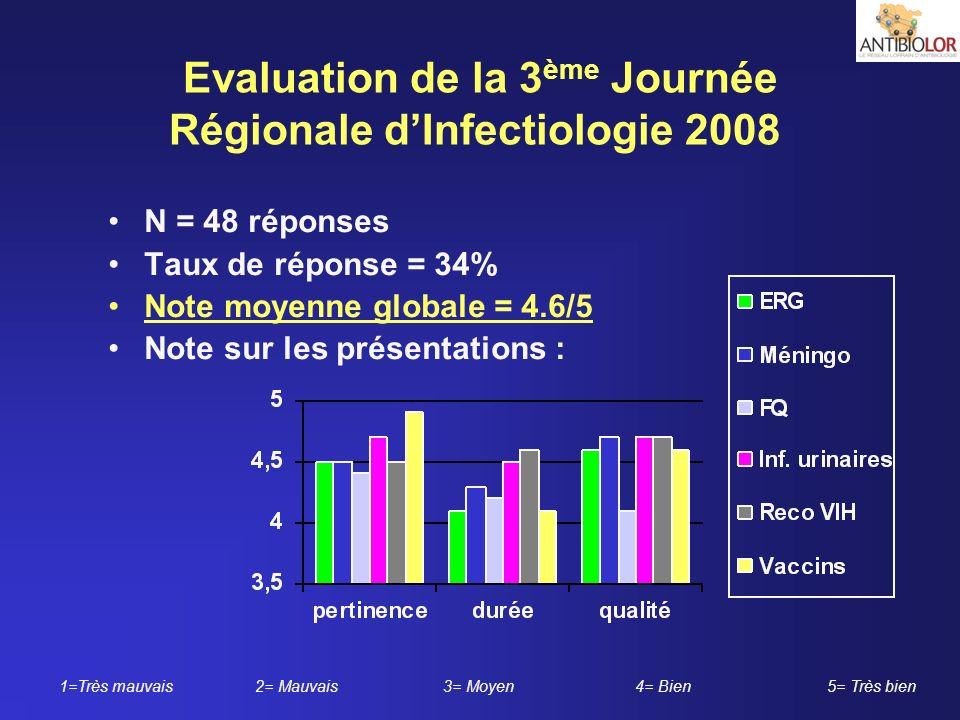 Evaluation de la 3ème Journée Régionale d'Infectiologie 2008