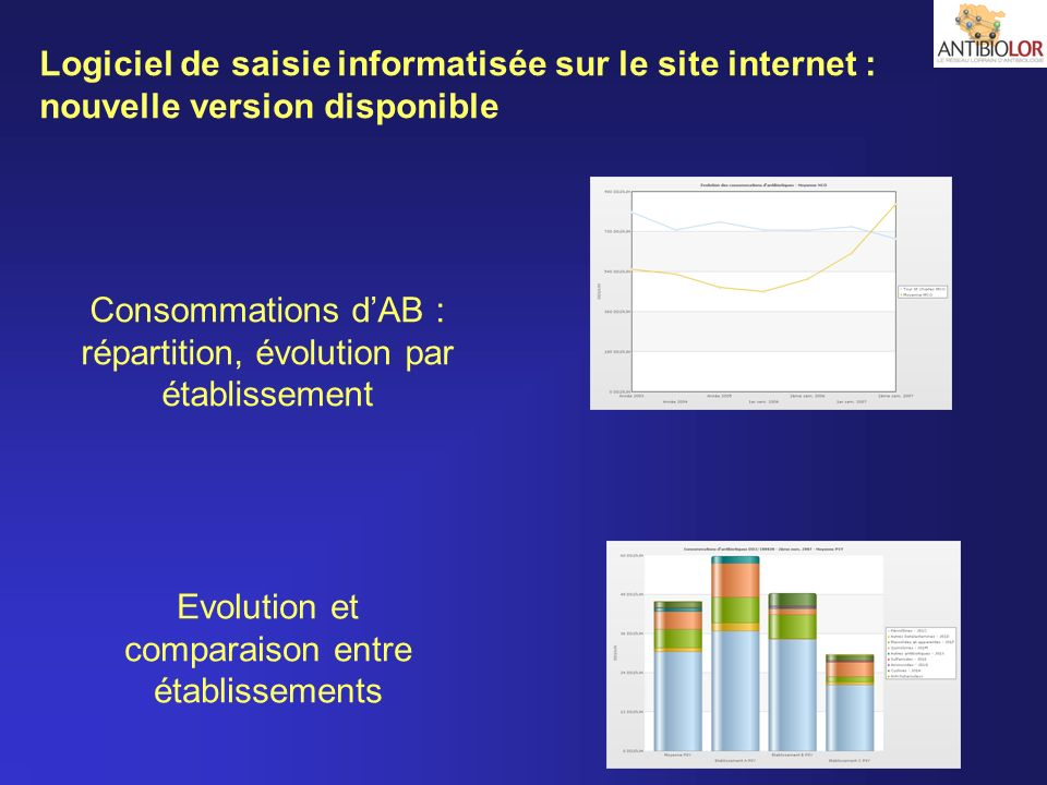 Consommations d'AB : répartition, évolution par établissement