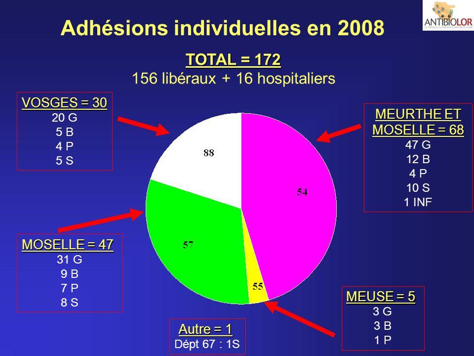 Adhésions individuelles en 2008