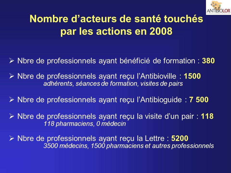 Nombre d'acteurs de santé touchés par les actions en 2008