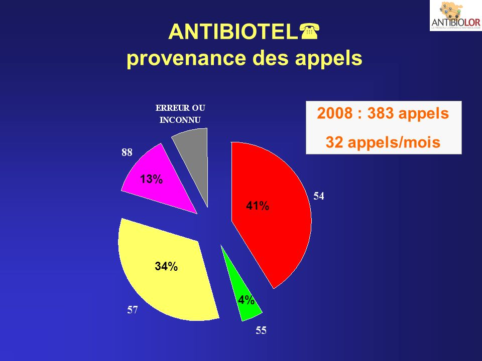ANTIBIOTEL provenance des appels