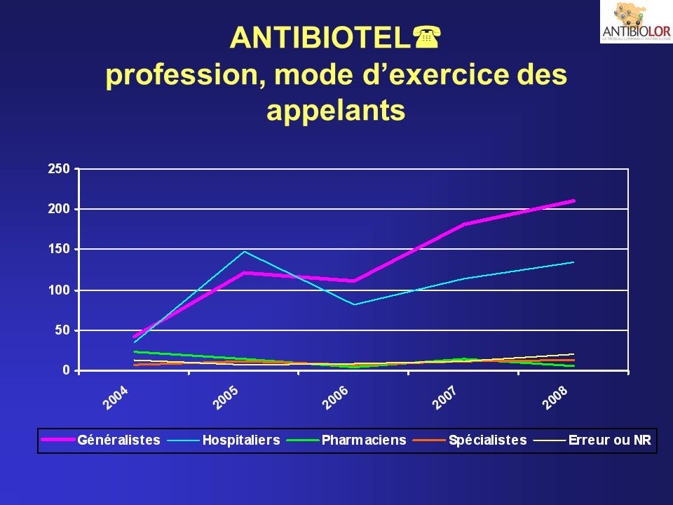 ANTIBIOTEL profession, mode d'exercice des appelants