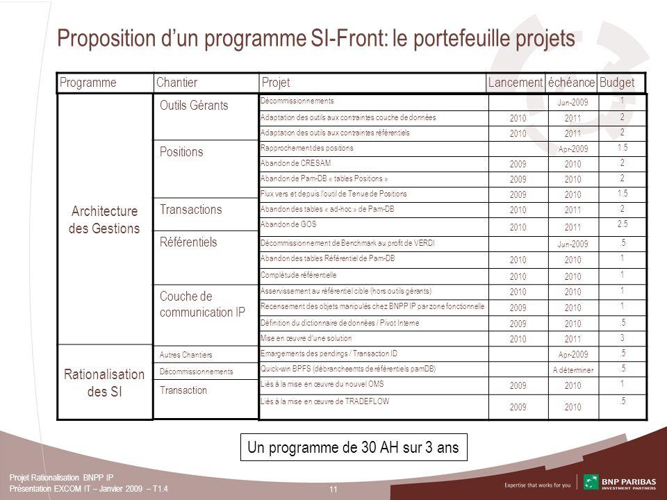 Proposition d'un programme SI-Front: le portefeuille projets