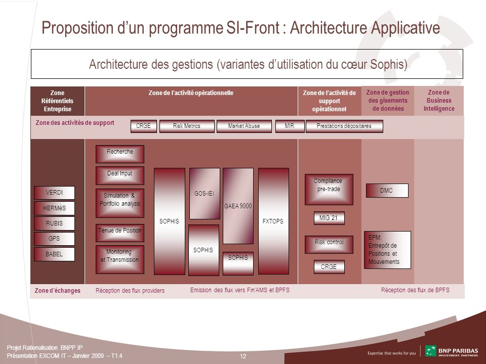Proposition d'un programme SI-Front : Architecture Applicative