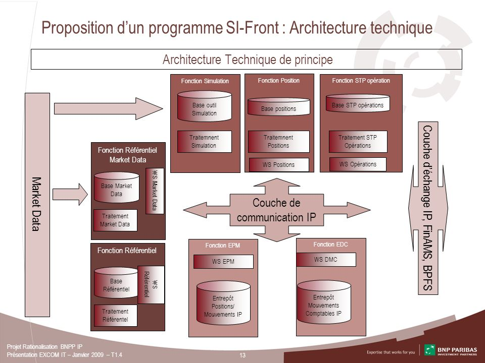 Proposition d'un programme SI-Front : Architecture technique