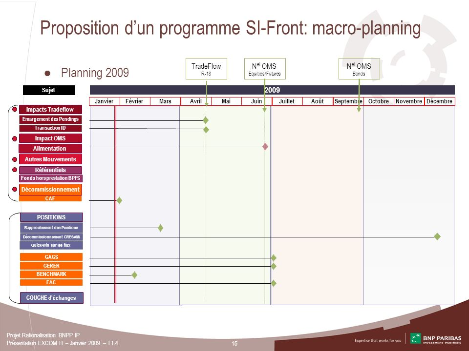 Proposition d'un programme SI-Front: macro-planning