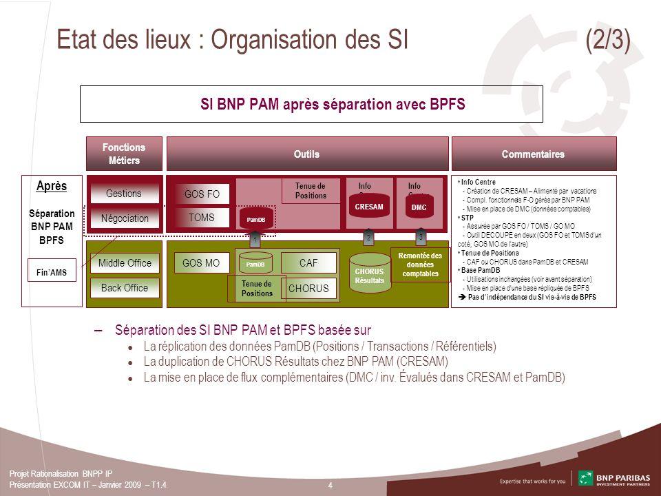 Etat des lieux : Organisation des SI (2/3)