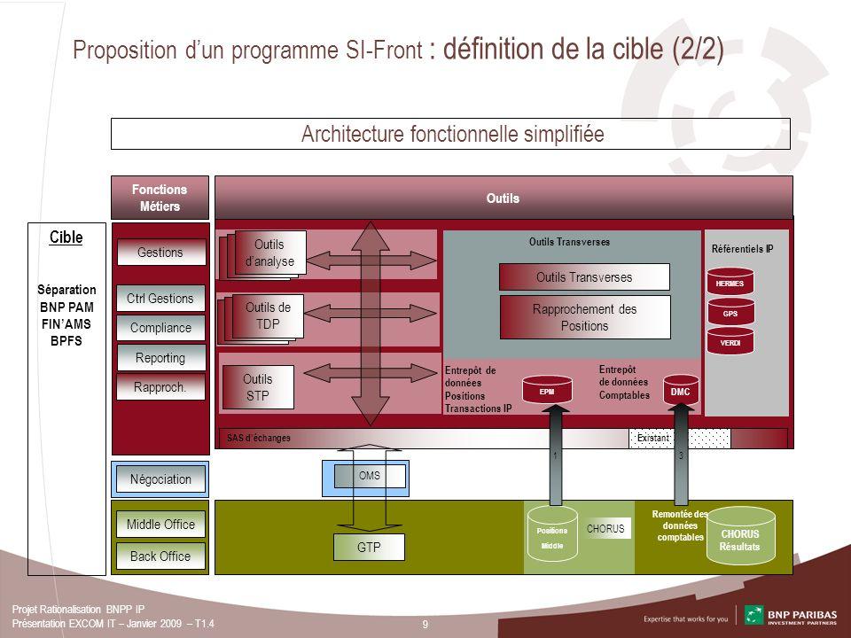 Proposition d'un programme SI-Front : définition de la cible (2/2)