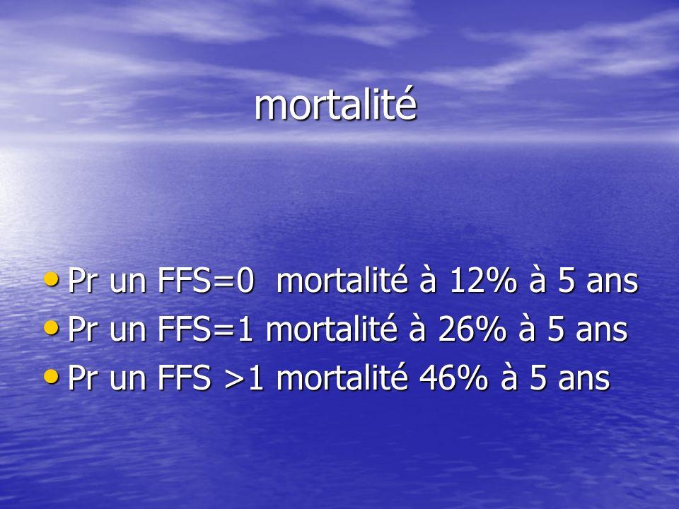 mortalité Pr un FFS=0 mortalité à 12% à 5 ans