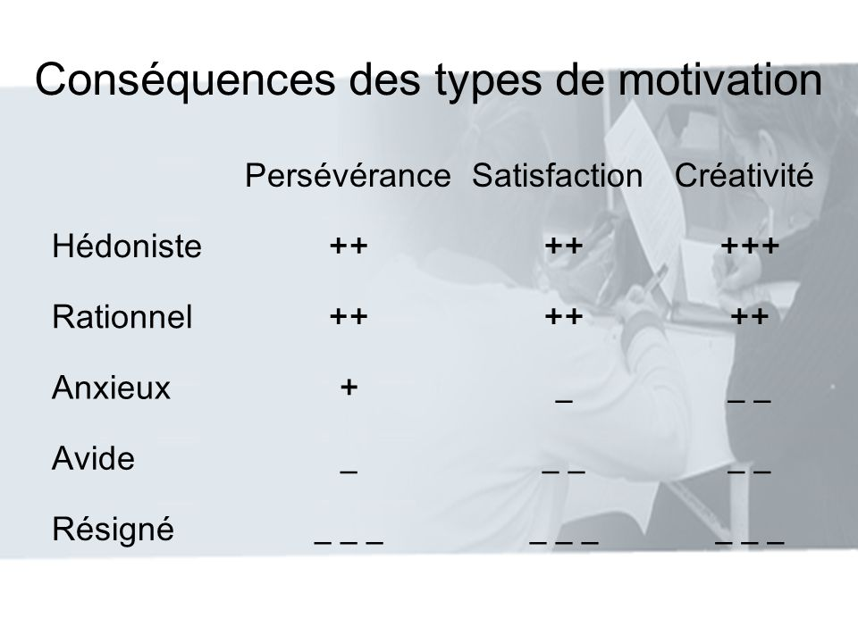 Conséquences des types de motivation