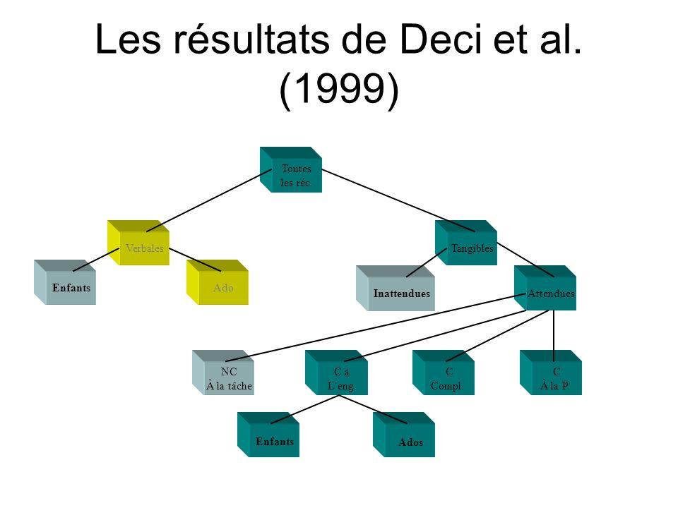 Les résultats de Deci et al. (1999)