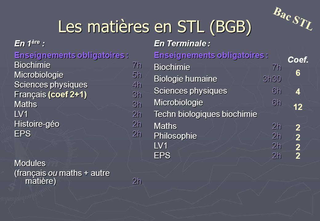 Les matières en STL (BGB)