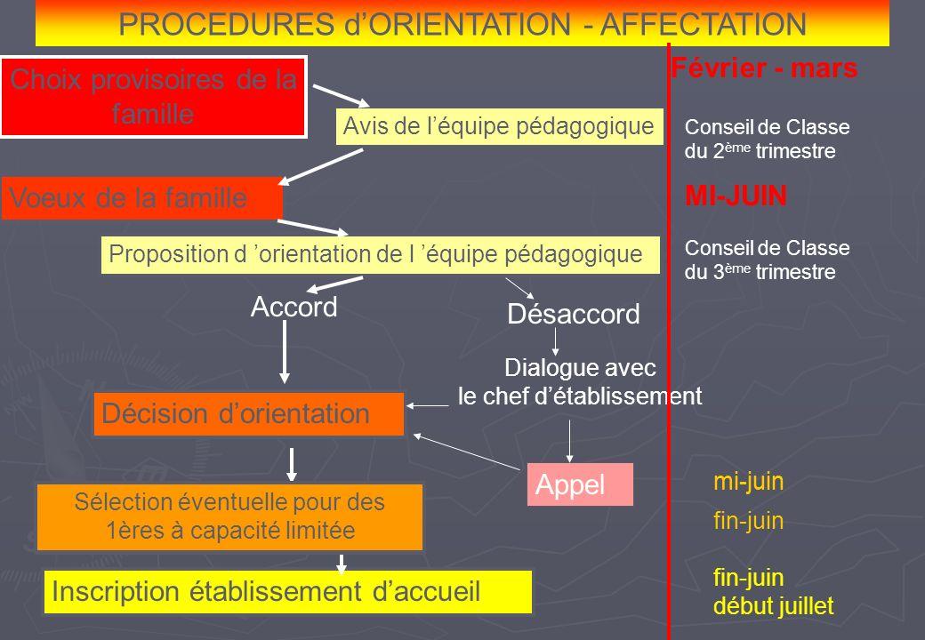 PROCEDURES d'ORIENTATION - AFFECTATION