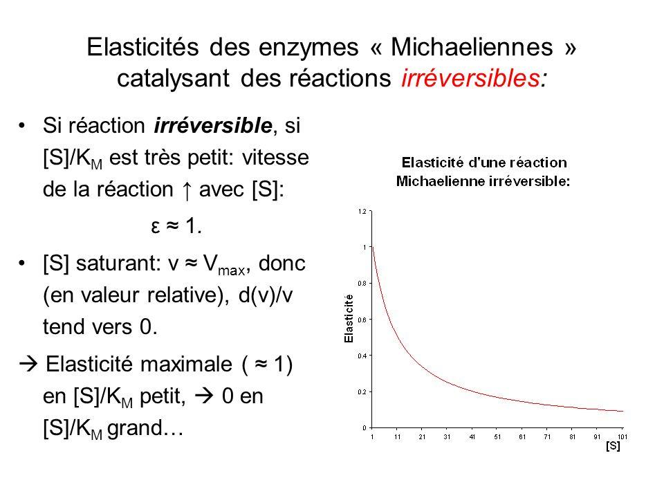 Elasticités des enzymes « Michaeliennes » catalysant des réactions irréversibles: