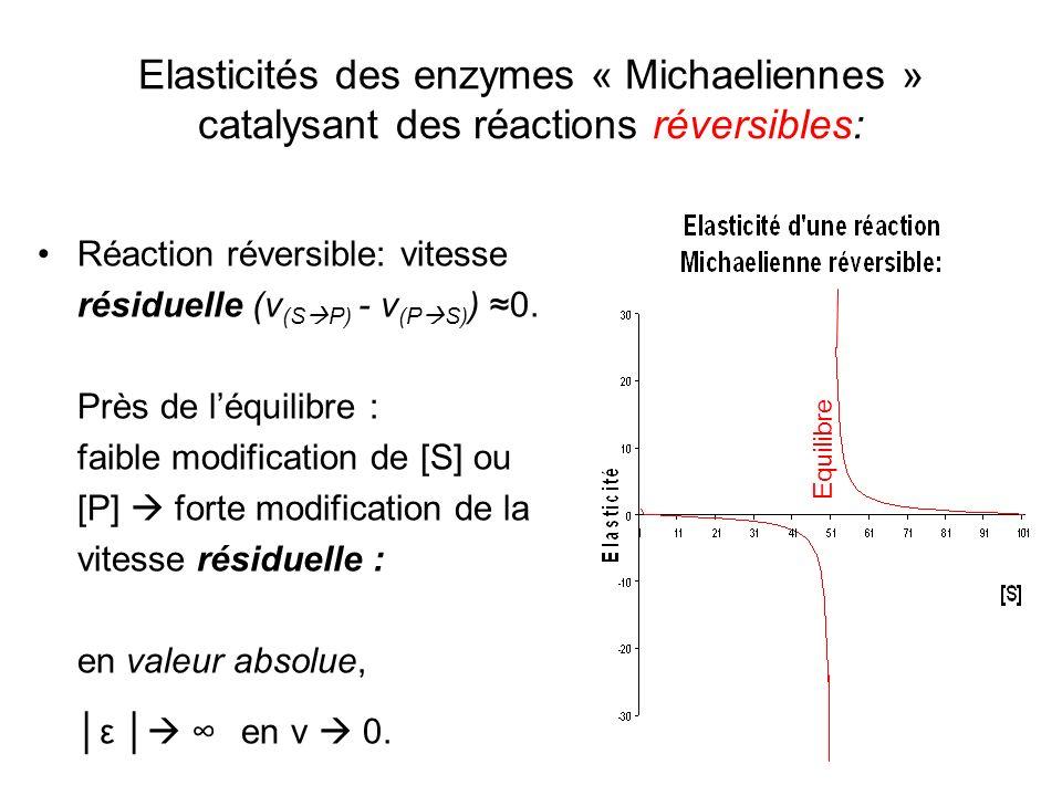 Elasticités des enzymes « Michaeliennes » catalysant des réactions réversibles: