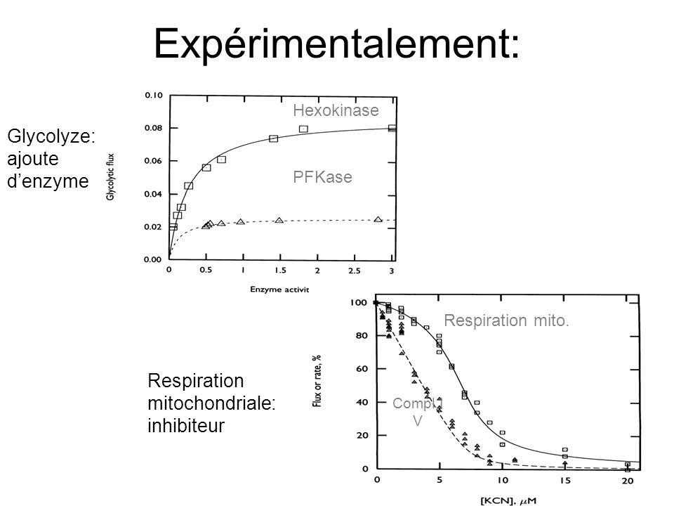 Expérimentalement: Glycolyze: ajoute d'enzyme