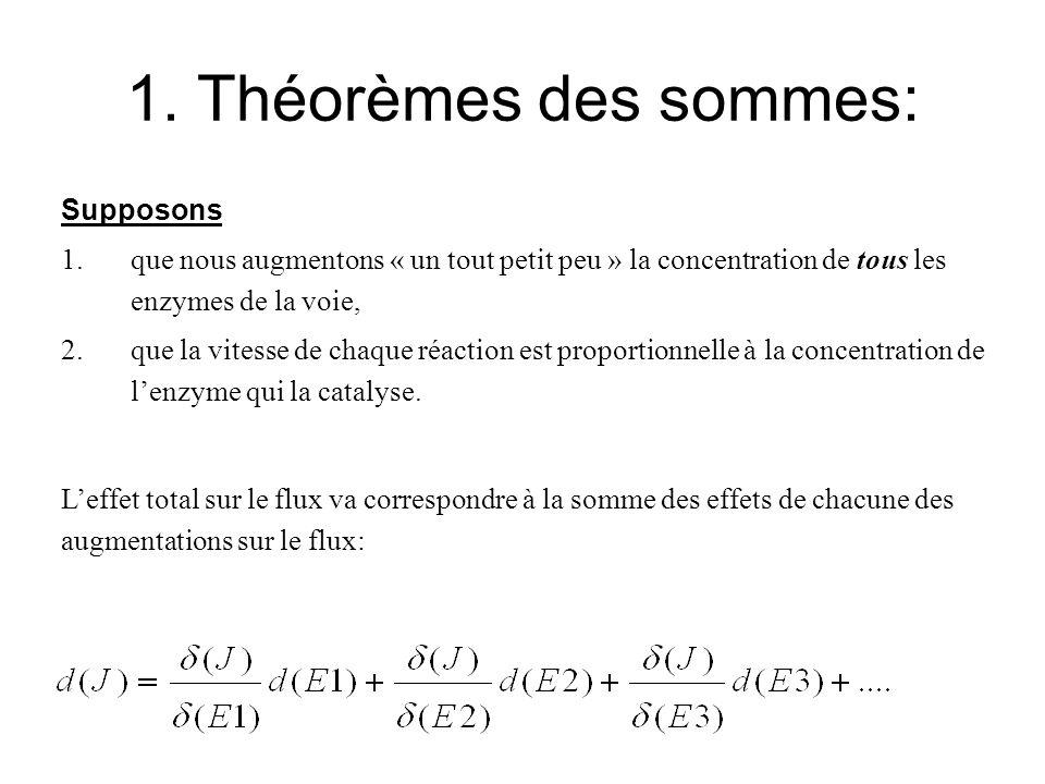 1. Théorèmes des sommes: Supposons