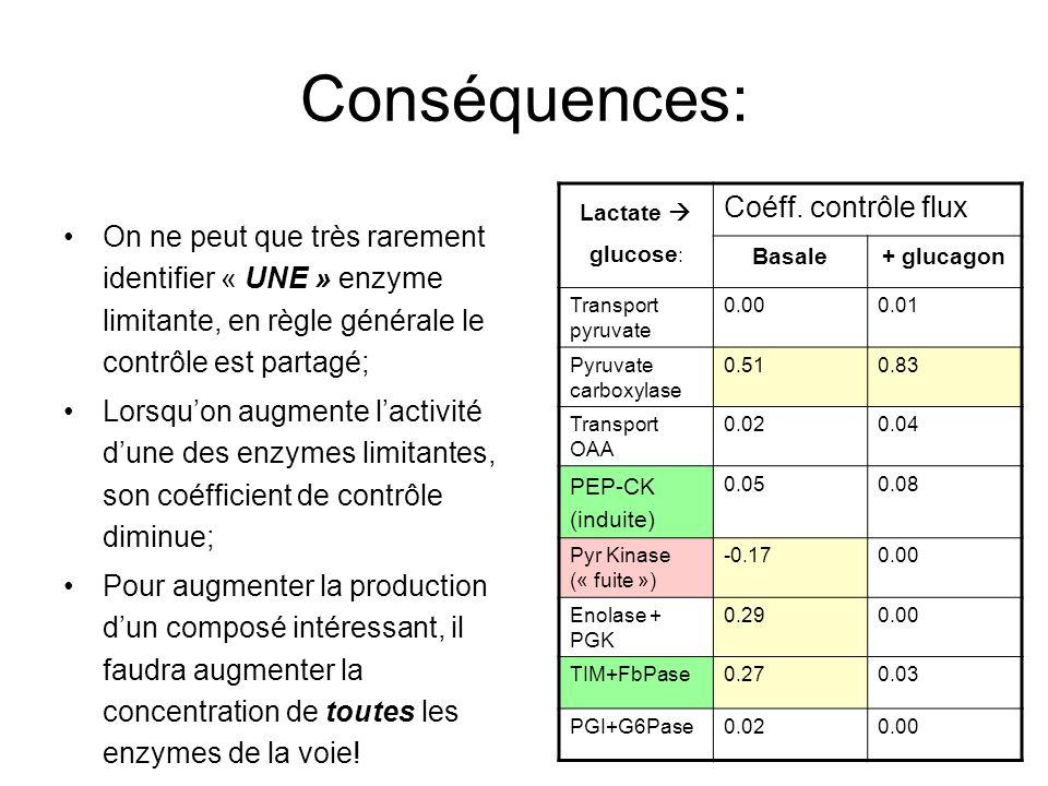 Conséquences: Coéff. contrôle flux