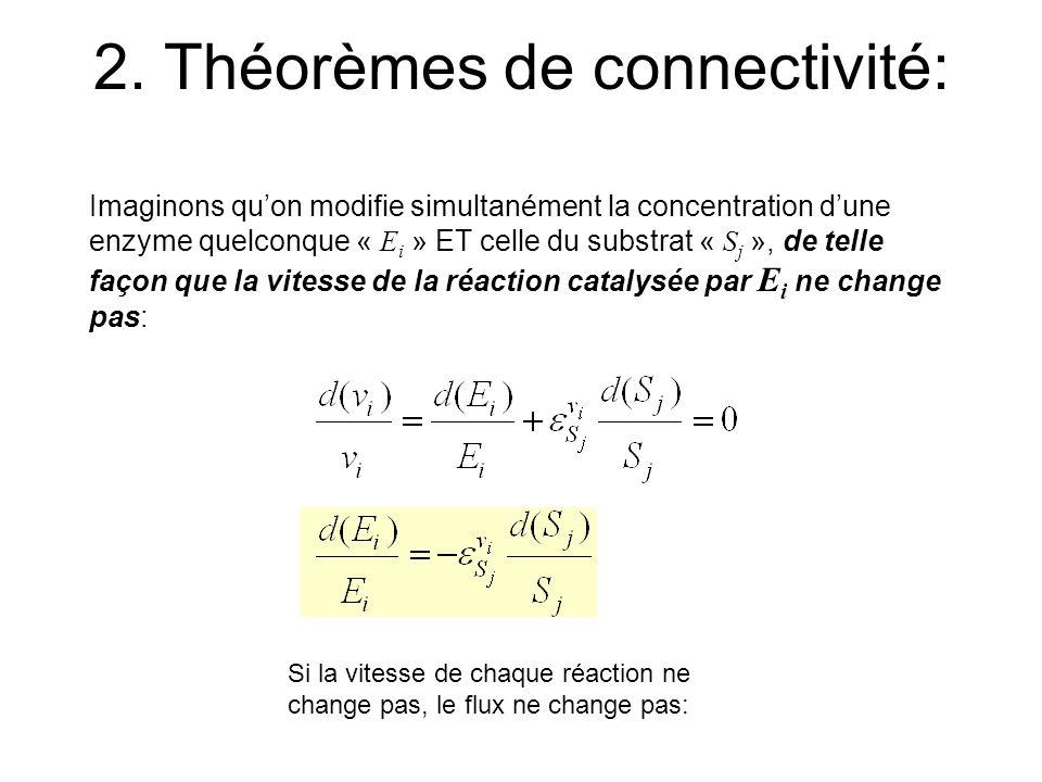 2. Théorèmes de connectivité:
