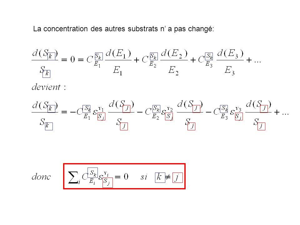 La concentration des autres substrats n' a pas changé: