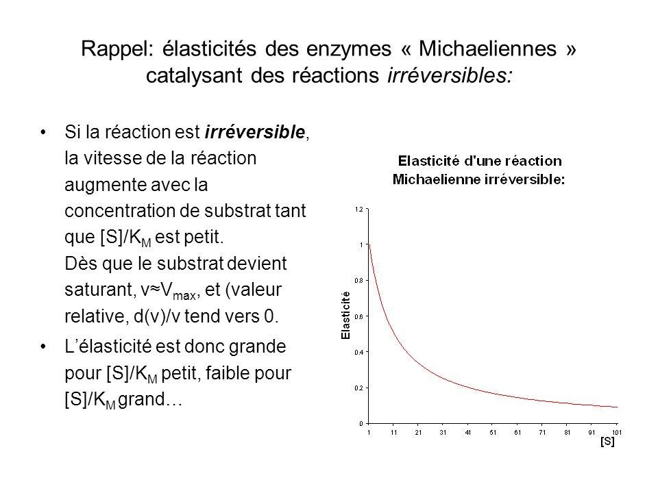 Rappel: élasticités des enzymes « Michaeliennes » catalysant des réactions irréversibles:
