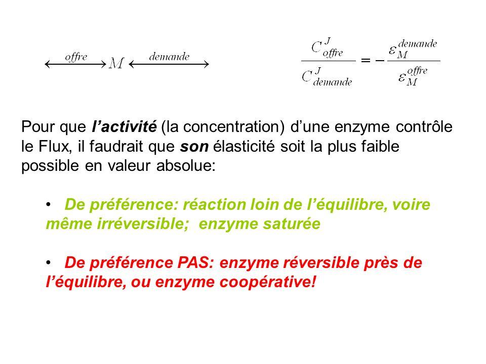 Pour que l'activité (la concentration) d'une enzyme contrôle le Flux, il faudrait que son élasticité soit la plus faible possible en valeur absolue: