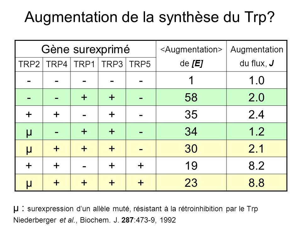 Augmentation de la synthèse du Trp