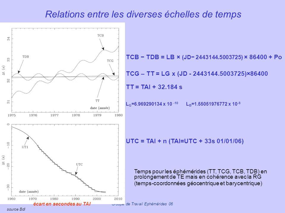 Relations entre les diverses échelles de temps