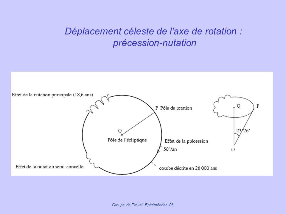 Déplacement céleste de l axe de rotation : précession-nutation