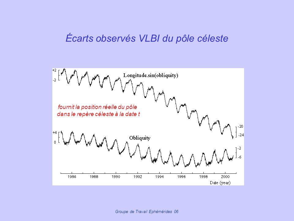 Écarts observés VLBI du pôle céleste