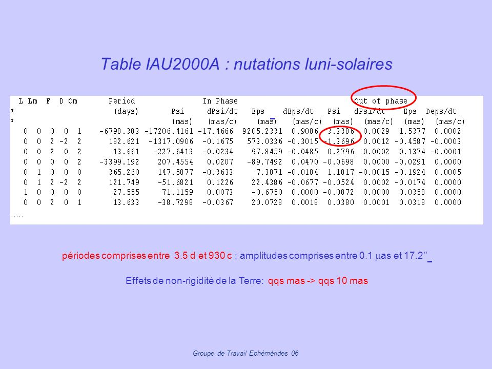 Table IAU2000A : nutations luni-solaires