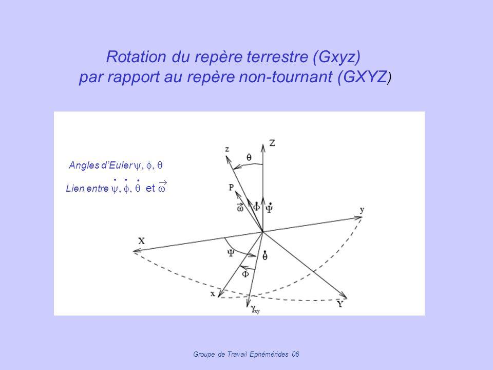  Rotation du repère terrestre (Gxyz)